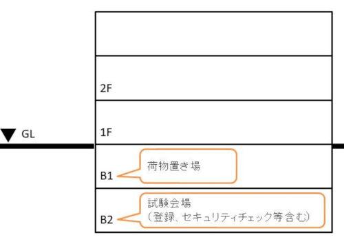 IELTSテストの会場(東京)建物断面図