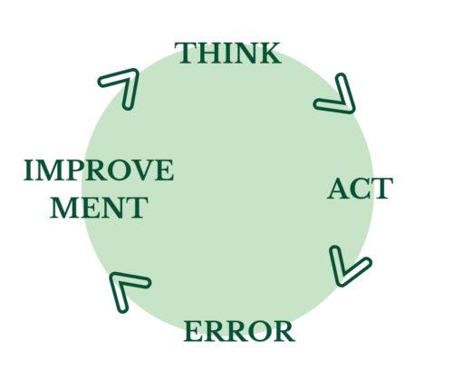 トライアル・アンド・エラーの概念図