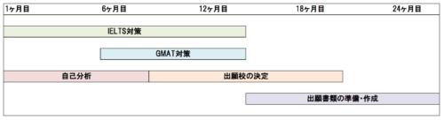 一般的なMBA出願準備のスケジュール