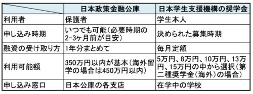 日本政策金融公庫と日本学生支援機構の奨学金の違い
