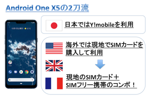 Android One X5を海外で使用する方法