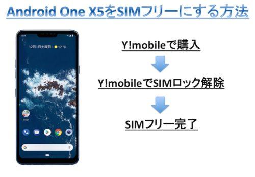 Android One X5をSIMフリー(ロック解除)にする方法
