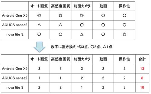 画質の良いオススメ格安スマホ3台を比較