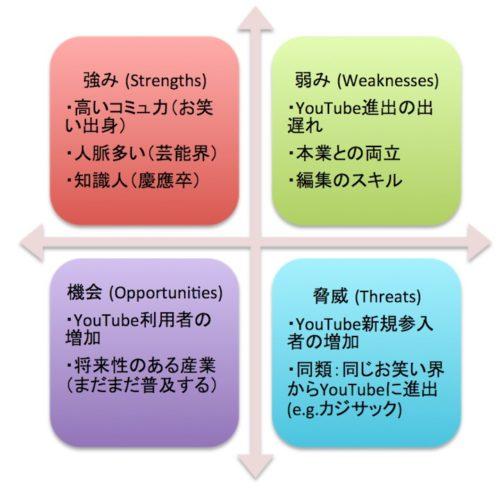 中田氏のYouTube参入における環境分析(SWOT分析)