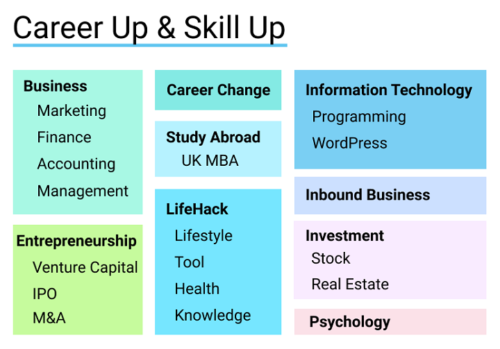 career up and skill up