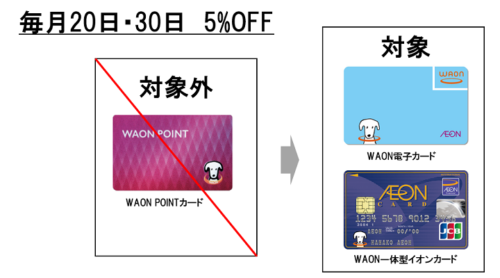 waon point list
