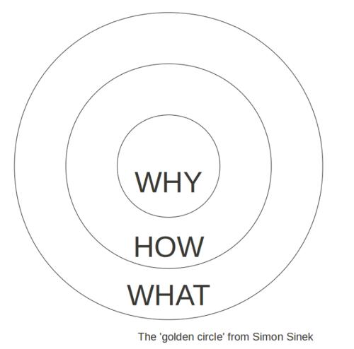 Simon Sinekのゴールデンサークル