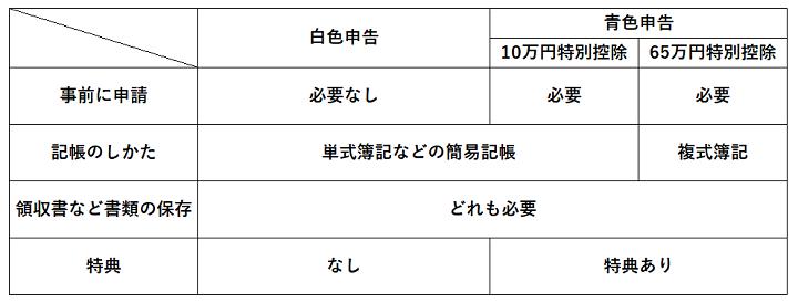 白色申告と青色申告の違いをまとめた表