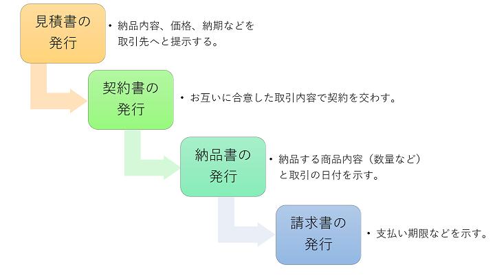 一般的な取引の流れと発行する書類