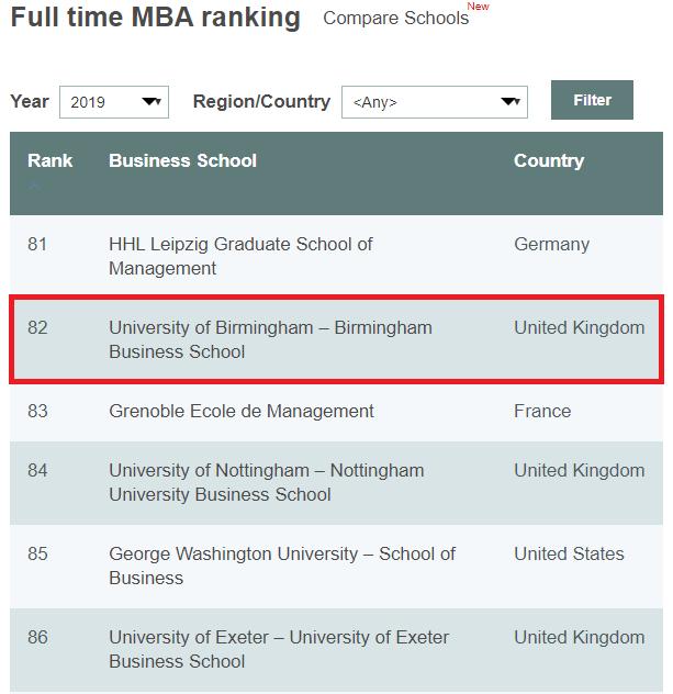バーミンガム大学MBAの世界ランキング