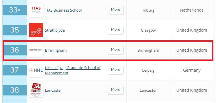 ヨーロッパのMBAランキング2020におけるバーミンガム大学の順位