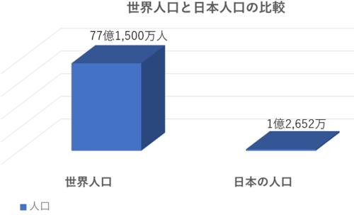世界人口と日本人口の比較