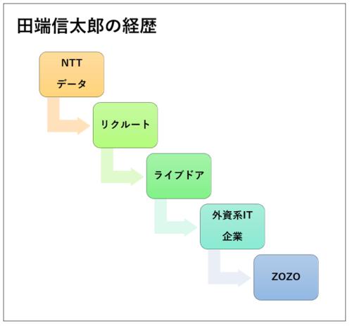 田端信太郎の職歴と経歴