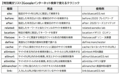 googleインターネット検索の特別構文一覧リスト