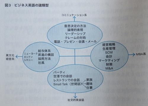 ビジネス英語の諸類型
