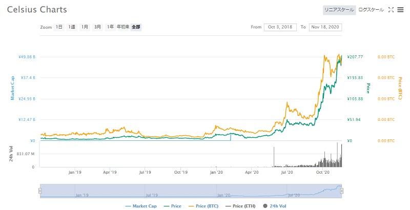 仮想通貨セルシウスのチャート