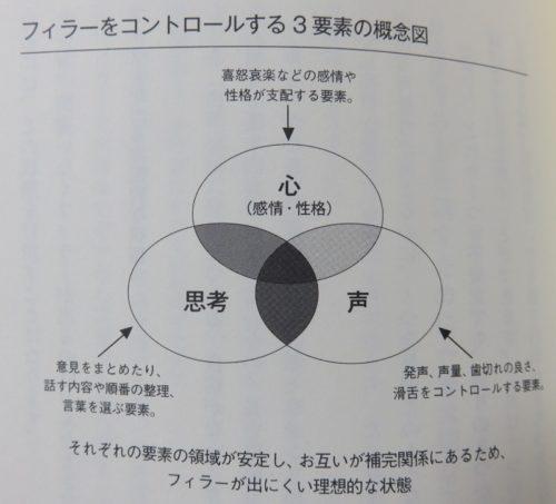 フィラーをコントロールする3要素の概念図