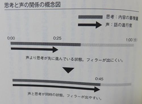 思考と声の関係の概念図