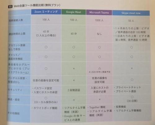 代表的なWeb会議・動画配信サービス機能を比較