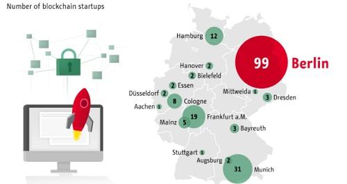 ブロックチェーンのスタートアップが多いベルリン
